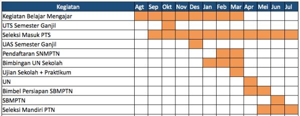 Timeline kegiatan kelas 12