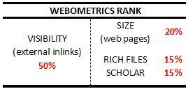Rangking Webometrics