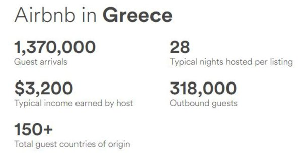 airbnb-greece