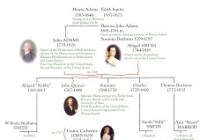 The Adams Family Tree