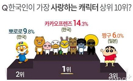 韓国の人気キャラクターTOP 10が判明→韓国産キャラについて調べてみた