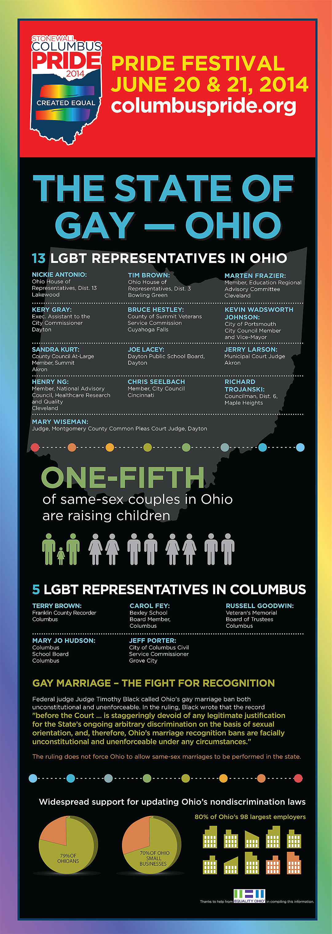 Stonewall Columbus Pride 2014: The State of Gay Ohio Infographic
