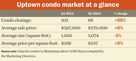 harlem page chart Harlem Condo Pricing = Great Time And Place To Buy