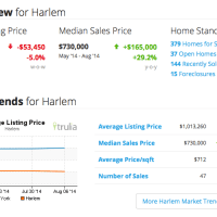 Harlem Real Estate Market Key Indicators as of Sun Aug 17 2014