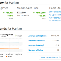 Harlem Real Estate Market Key Indicators as of 2014 Aug 26