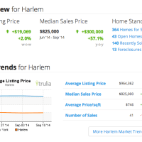 Harlem Real Estate Market Key Indicators 2014 Sep 14