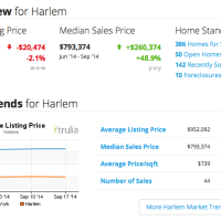 Harlem Real Estate Market Key Indicators as of Sat Sep 27 2014