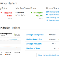 Harlem Real Estate Market Key Indicators as of Oct 19 2014