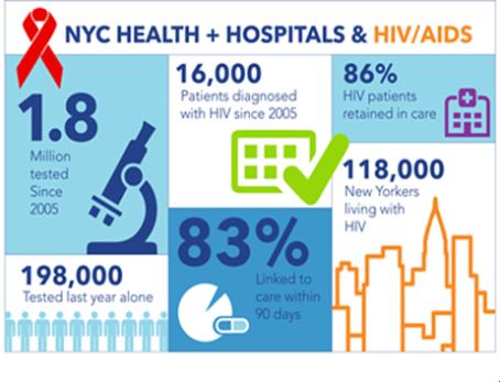 hiv tested in harlem