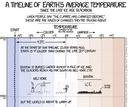 xkcd-global-warming-climate-change-160916-a-time-line-of-earths-average-temperature-since-the-last-ice-age-glaciation-a
