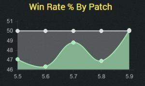 toptrundle5.9winrate