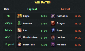 5.18winrate