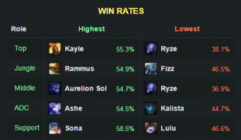 6.14winrate