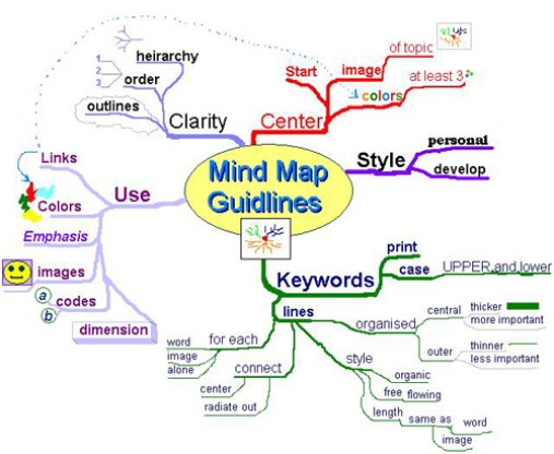 How is a Mind Map Constructed