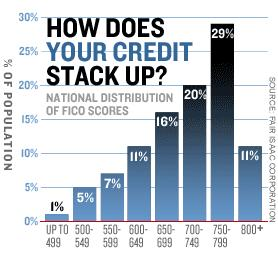 Distribution of credit scores