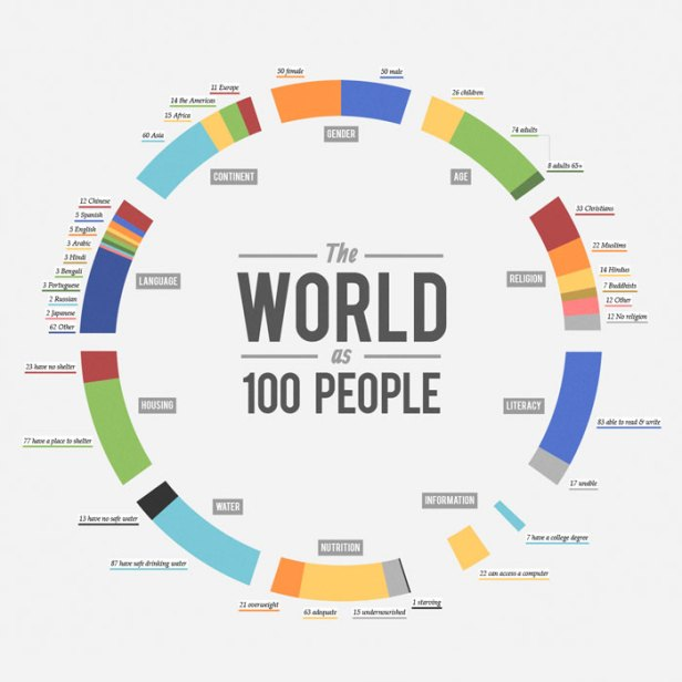 the-world-as-100-people_51505a8baf475