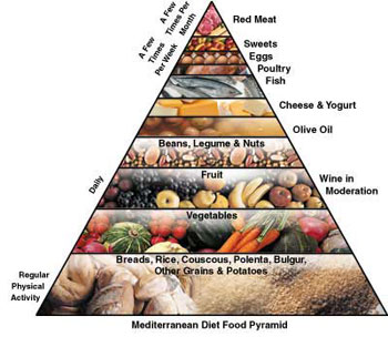 mediterranean pyramid Mediterranean Diet prevents Type 2 Diabetes