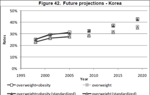 oecd obesity projections korea Future Trends in Global Obesity