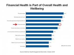 Financial Health is Part of Overall Health and