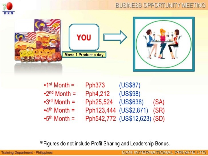 DXN 3,000PV Diamond Plan
