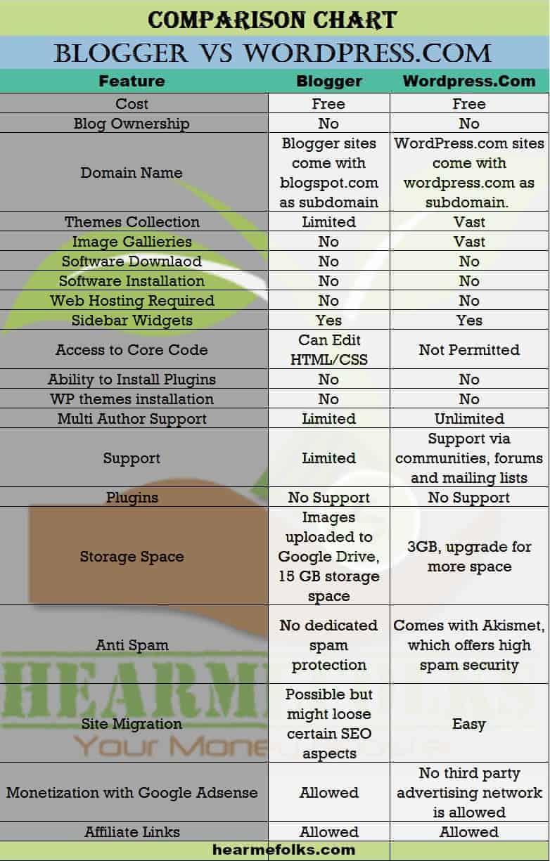blogger vs free wordpress hosting