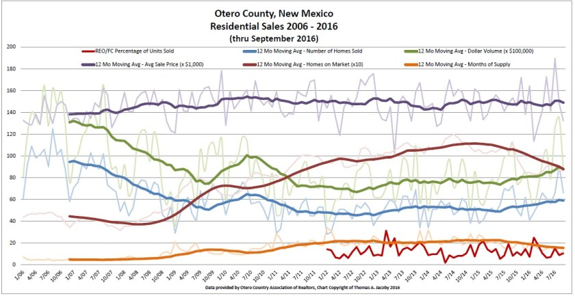 otero-county-sales-chart-sep-2016