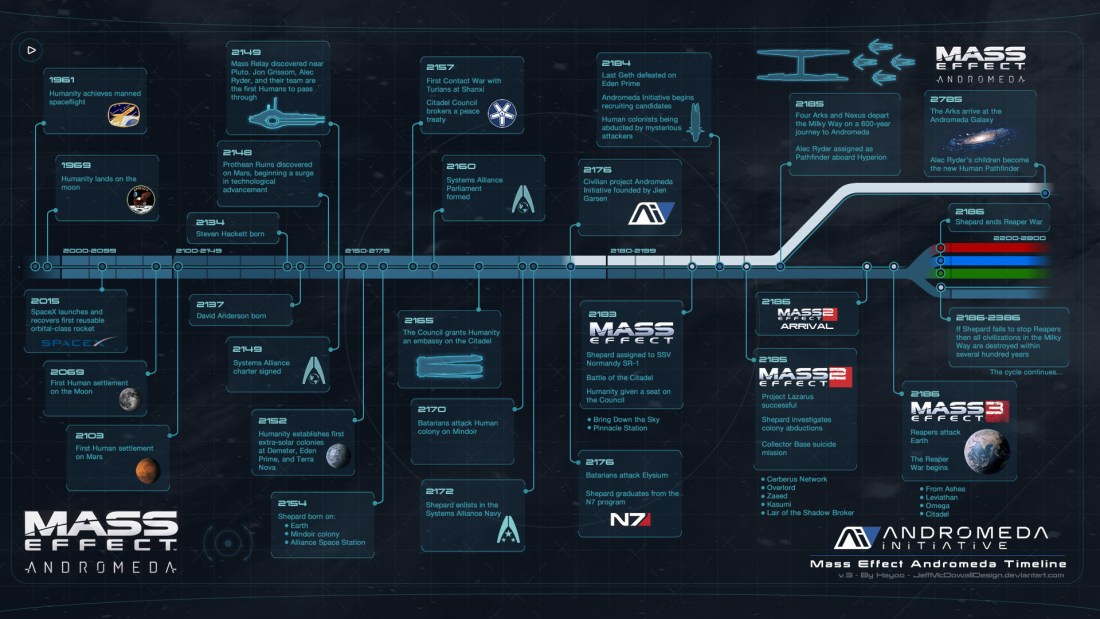 jeff-mcdowall-mass-effect-andromeda-timeline-by-jeffmcdowalldesign