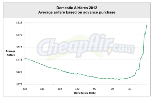 Cheap Air average-airfare-2012 graph