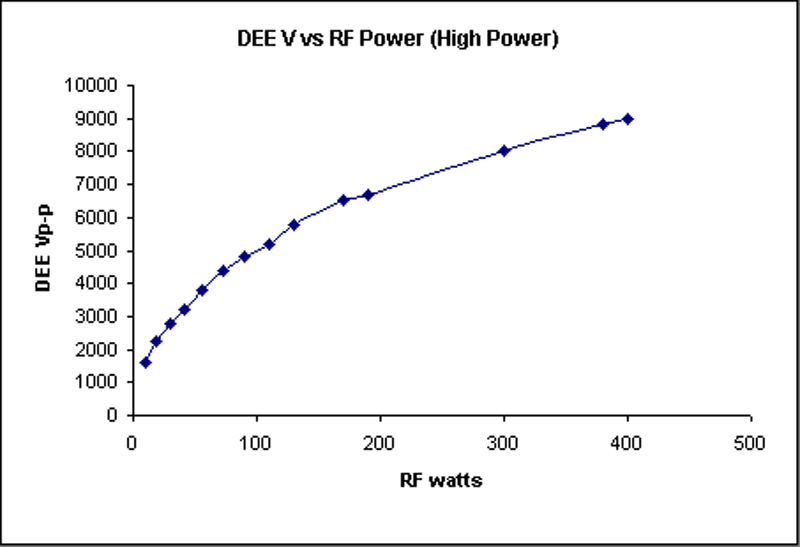 Fig.6 dee Voltage (peak-to-peak) as a function of forward RF power.