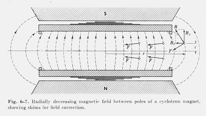 Fig.3 Non uniform field yielding weak focusing.