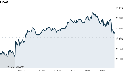 Stock advance on Europe hopes
