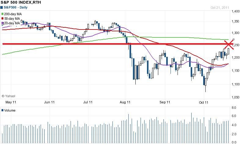 SPX up again! Is it a buy opportunity?