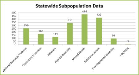 statewidesubpopdata