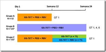 gs-7977 interferon ribavirina