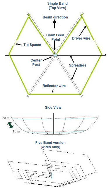 G3TXQ Broadband Hexagonal Beam Sketches