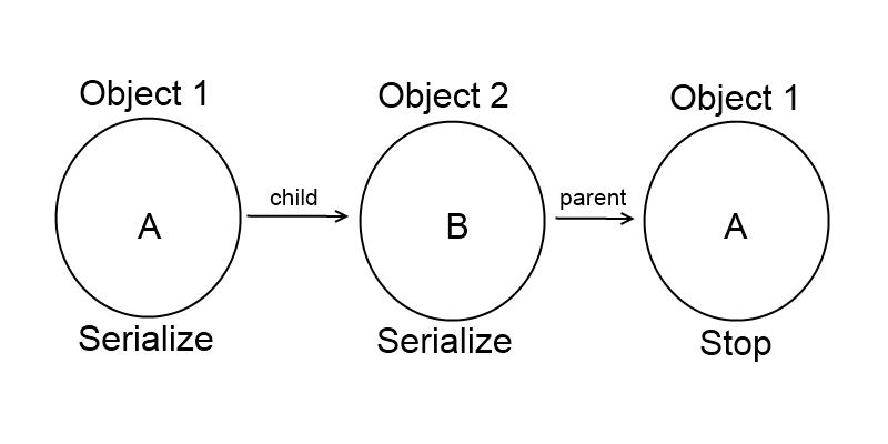 circularReferences4