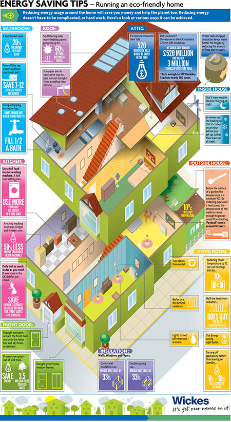 Wickes energy-saving tips infographic