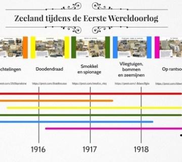 Zeeland en de Eerste Wereldoorlog