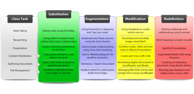 samr-table-examples