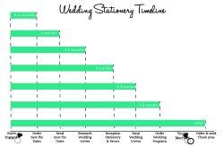 Lummy Months Wedding Order Months Send Weeks Your Wedding Stationery Timeline Hitch Studio Order A Year Order Months