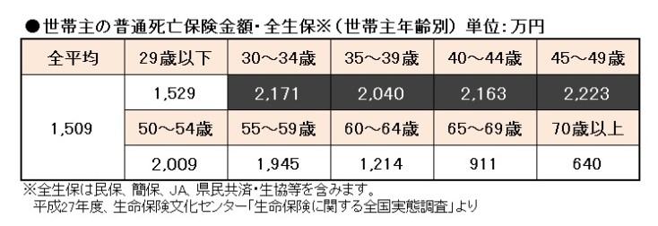 001-%e4%b8%96%e5%b8%af%e4%b8%bb%e3%81%ae%e6%ad%bb%e4%ba%a1%e4%bf%9d%e9%99%ba%e9%87%91%e9%a1%8d