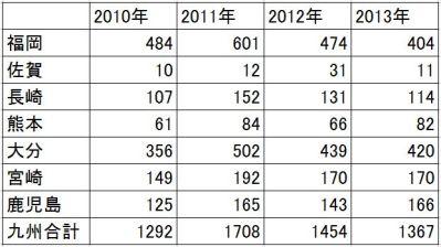 2010-2013 九州の甲状腺がん 年次推移(表)