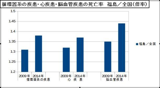 循環器系の疾患・心疾患・脳血管疾患の死亡率 福島/全国