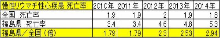 慢性リウマチ性心疾患 死亡率 福島と全国 年次推移
