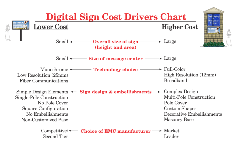 www.holidaysigns.com-richmond-va-cost-drivers-digital-signs