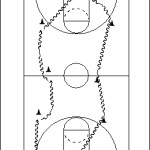 Continuity Basketball Dribbling Drill