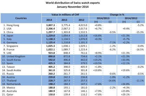 fhs.ch-swiss-watch-exports-2014
