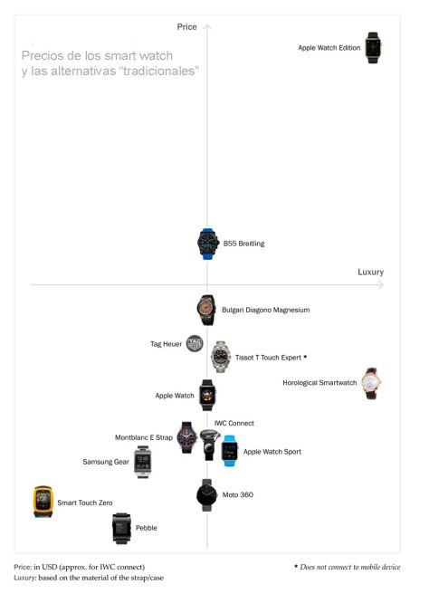 Comparativa de precios smart watch y alternativas tradicionales