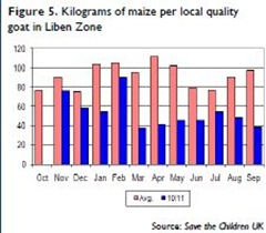 Figure 5 Kilograms of maize per local quality goat in Liben Zone [Source Save the Children UK]
