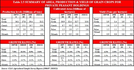 Ethiopia - Summary of area and production and yield of grain crops for private peasant holdings [year 2007 - 2011]